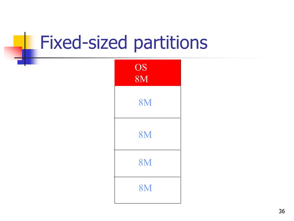 36 Fixed-sized partitions OS 8M