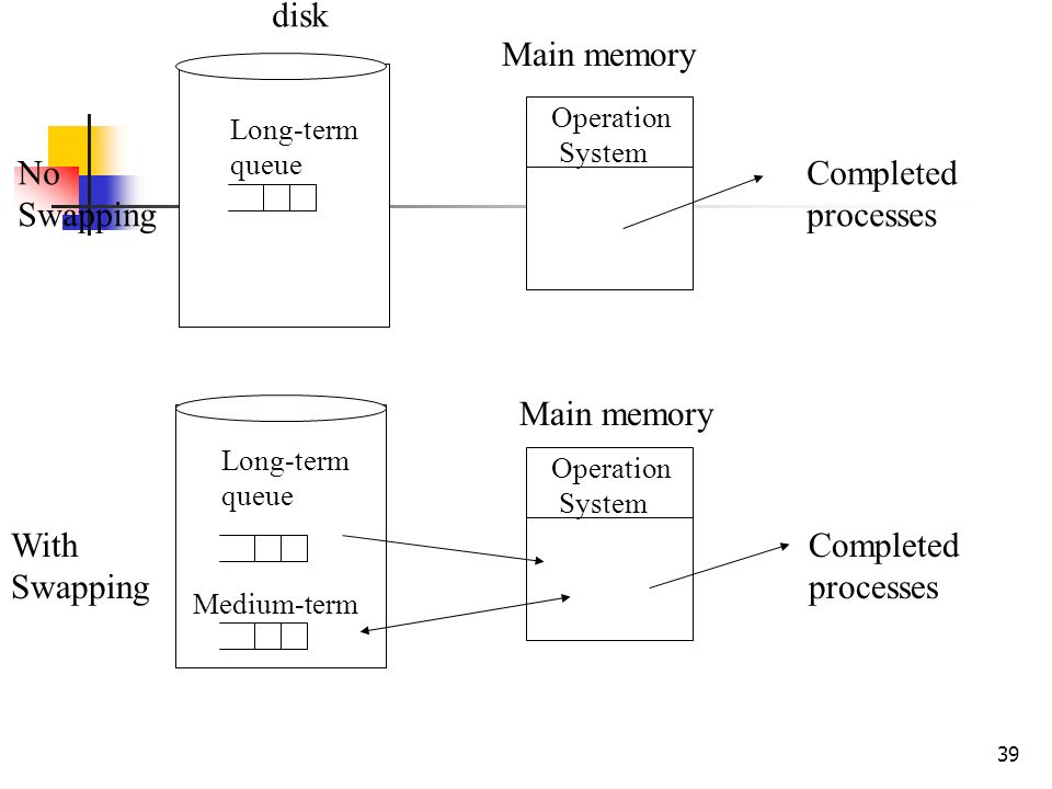 39 Operation System Operation System disk Long-term queue Long-term queue Medium-term Completed processes Completed processes No Swapping With Swappin