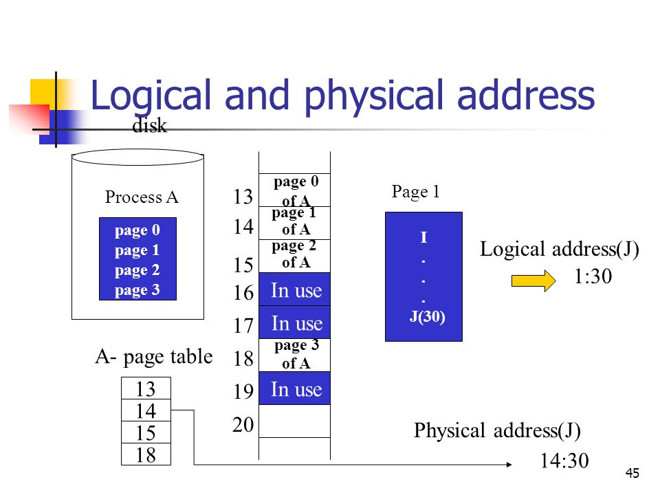 45 Logical and physical address disk Process A page 0 page 1 page 2 page 3 In use page 3 of A page 2 of A page 1 of A page 0 of A 14 15 18 13 A- page