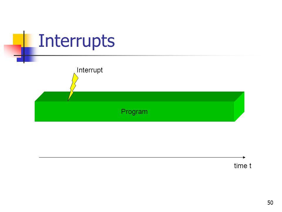 50 Interrupts Interrupt Program time t