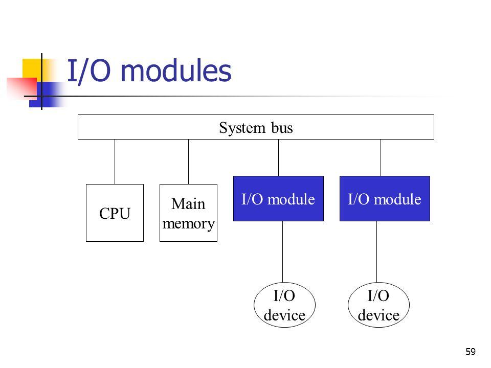 59 I/O modules System bus CPU Main memory I/O module I/O device I/O device