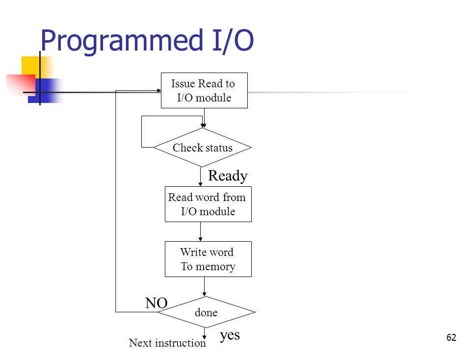 62 Programmed I/O Issue Read to I/O module Check status Read word from I/O module Write word To memory done yes NO Next instruction Ready