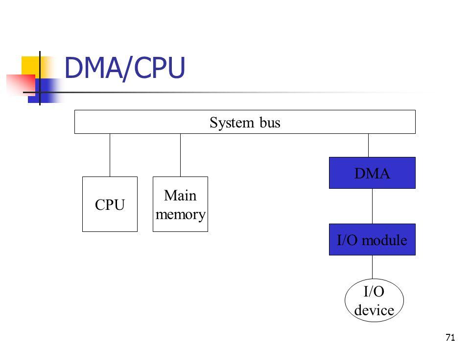 71 DMA/CPU System bus CPU Main memory I/O module I/O device DMA