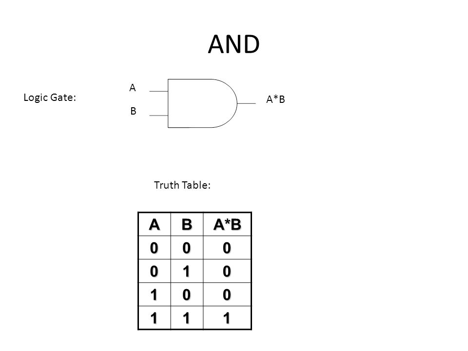AND A B Logic Gate: ABA*B 000 010 100 111 Truth Table: A*B