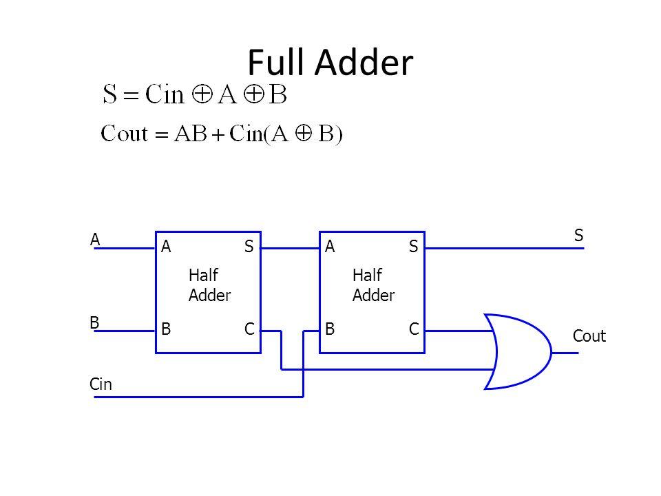 Full Adder Cout S Half Adder S C A B Half Adder S C A B B A Cin