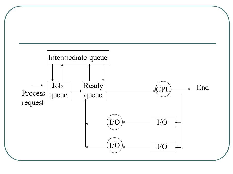 Intermediate queue Job queue CPU I/O Ready queue Process request End