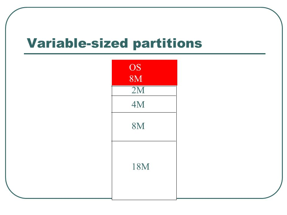 Variable-sized partitions OS 8M 2M 4M 8M 18M