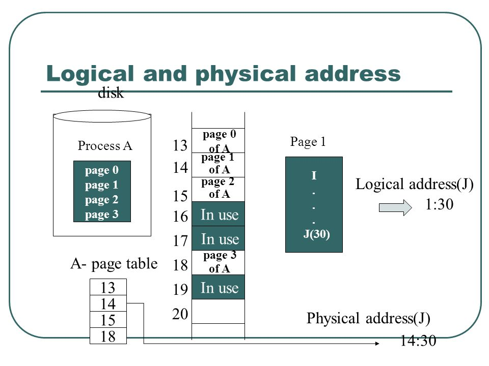 Logical and physical address disk Process A page 0 page 1 page 2 page 3 In use page 3 of A page 2 of A page 1 of A page 0 of A 14 15 18 13 A- page tab