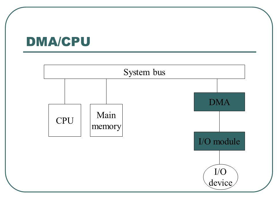 DMA/CPU System bus CPU Main memory I/O module I/O device DMA