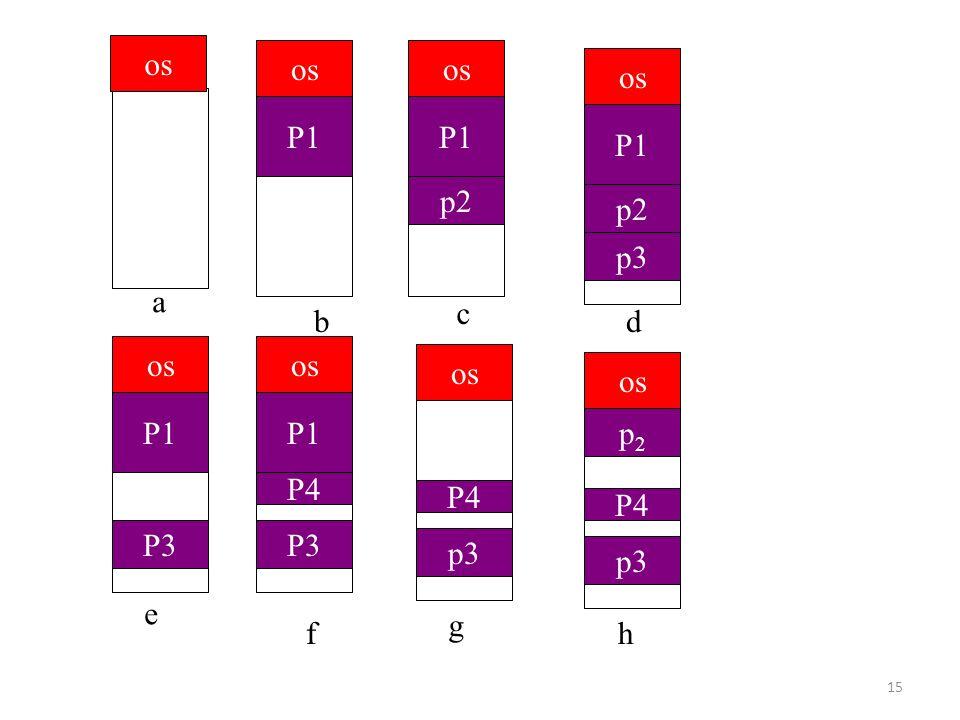 15 os P1 os P1 p2 os P1 p2 p3 os P1 P3 os P1 P4 P3 os P4 p3 os p2p2 P4 p3 a d c b e h g f