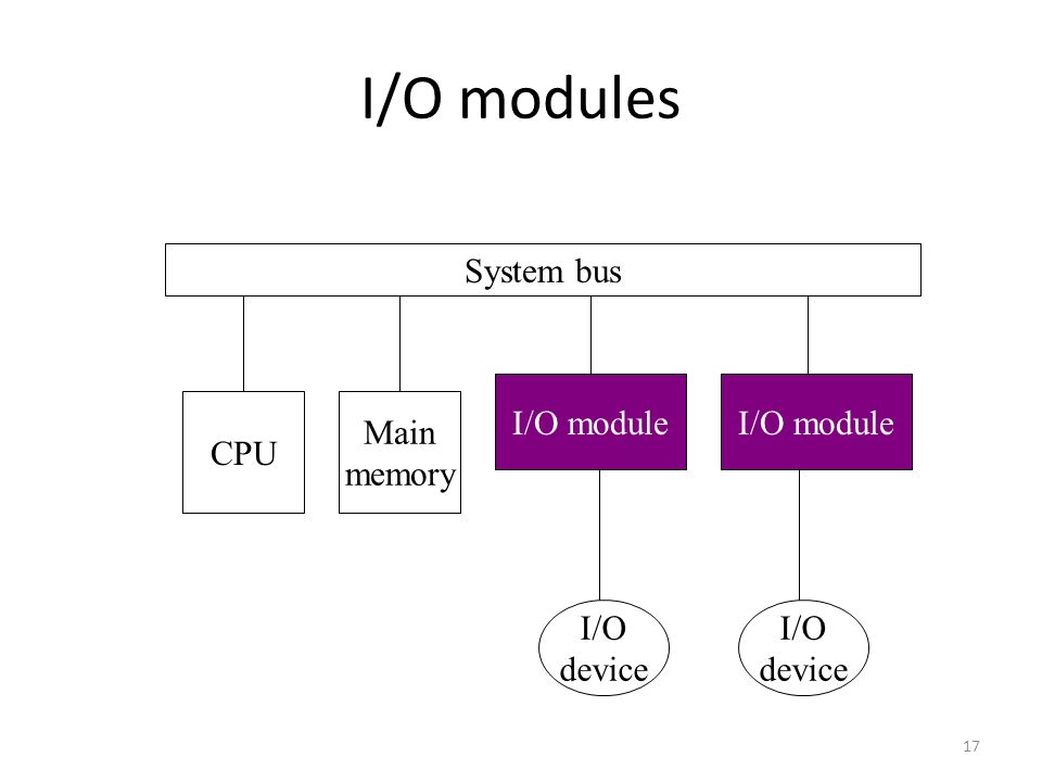 17 I/O modules System bus CPU Main memory I/O module I/O device I/O device