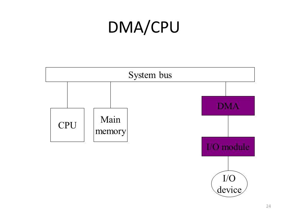24 DMA/CPU System bus CPU Main memory I/O module I/O device DMA
