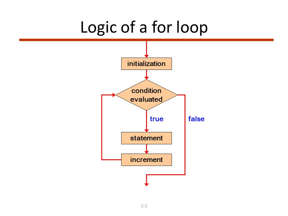 5-5 Logic of a for loop statement true condition evaluated false increment initialization