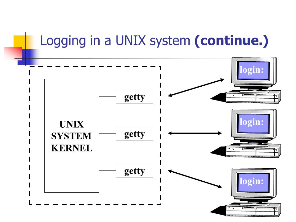 Logging in a UNIX system (continue.) UNIX SYSTEM KERNEL getty login: