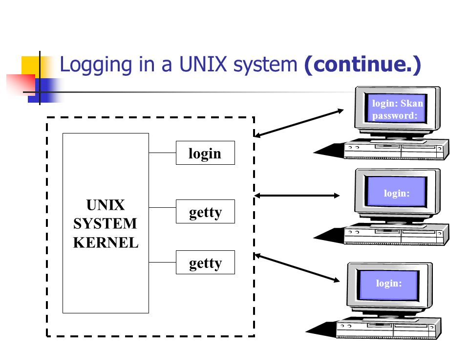 Logging in a UNIX system (continue.) UNIX SYSTEM KERNEL login getty login: Skan password: login: