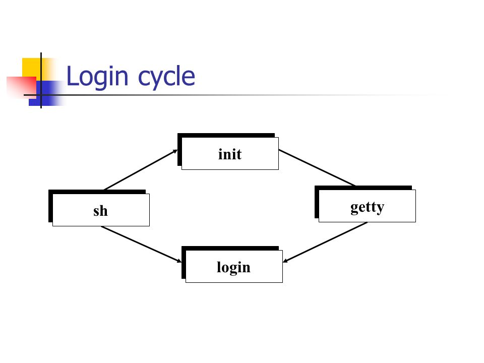init Login cycle init getty login init sh