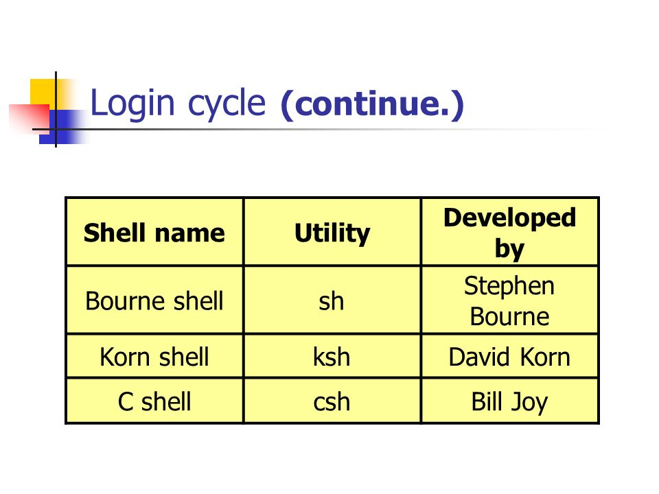 Login cycle (continue.) Shell nameUtility Developed by Bourne shellsh Stephen Bourne Korn shellkshDavid Korn C shellcshBill Joy