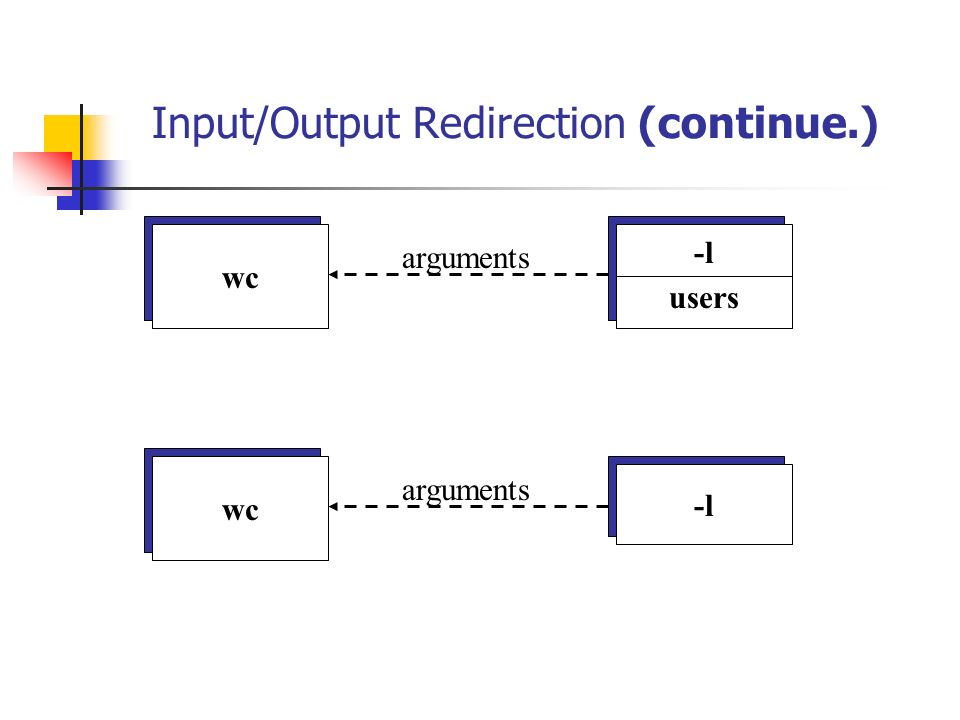 Input/Output Redirection (continue.) -l users wc arguments -l wc arguments