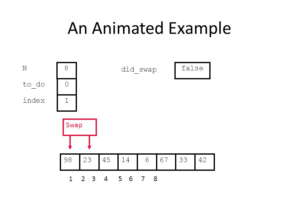 An Animated Example to_do index 0 1 N 8 Swap did_swap false