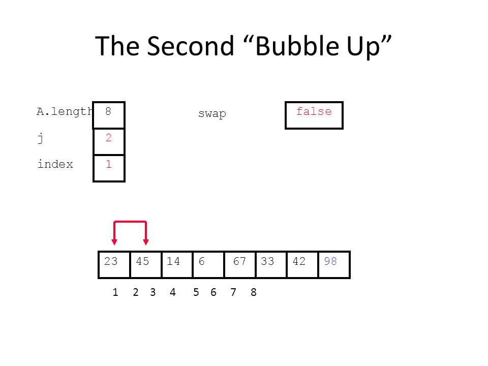 The Second Bubble Up 331445667422398 1 2 3 4 5 6 7 8 j index 2 1 A.length 8 swap false