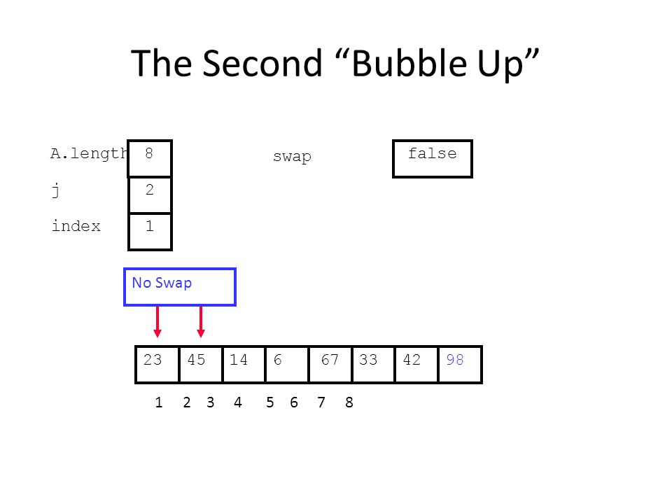 The Second Bubble Up 331445667422398 1 2 3 4 5 6 7 8 j index 2 1 A.length 8 swap false No Swap