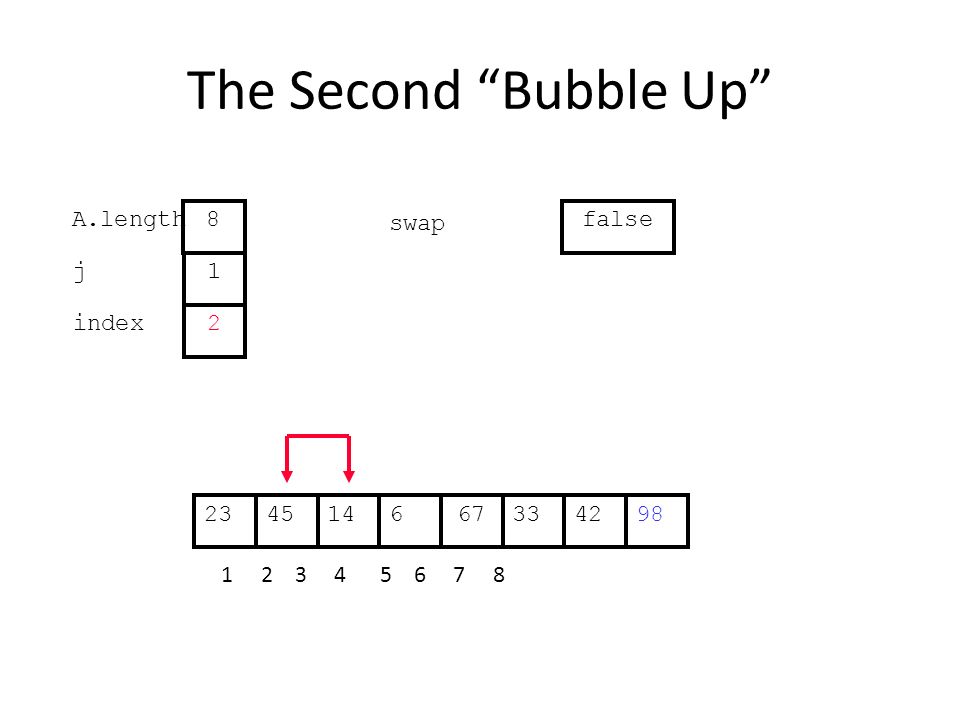 The Second Bubble Up 331445667422398 1 2 3 4 5 6 7 8 j index 1 2 A.length 8 swap false