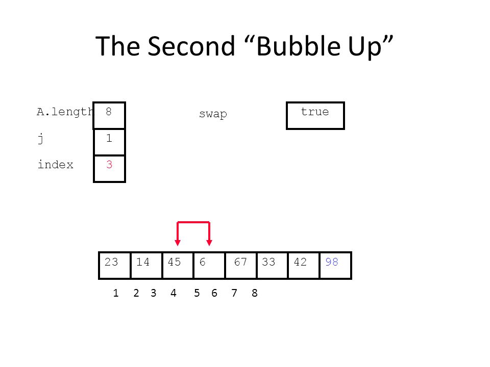 The Second Bubble Up 334514667422398 1 2 3 4 5 6 7 8 j index 1 3 A.length 8 swap true