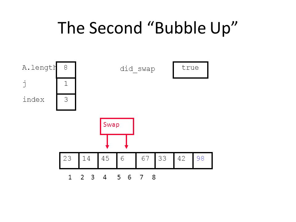 The Second Bubble Up 334514667422398 1 2 3 4 5 6 7 8 j index 1 3 A.length 8 did_swap true Swap