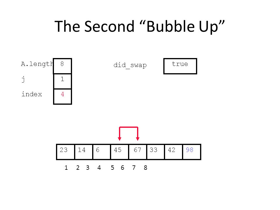 The Second Bubble Up 336144567422398 1 2 3 4 5 6 7 8 j index 1 4 A.length 8 did_swap true