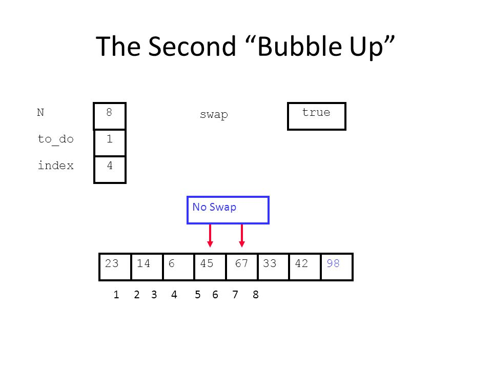 The Second Bubble Up 336144567422398 1 2 3 4 5 6 7 8 to_do index 1 4 N 8 swap true No Swap
