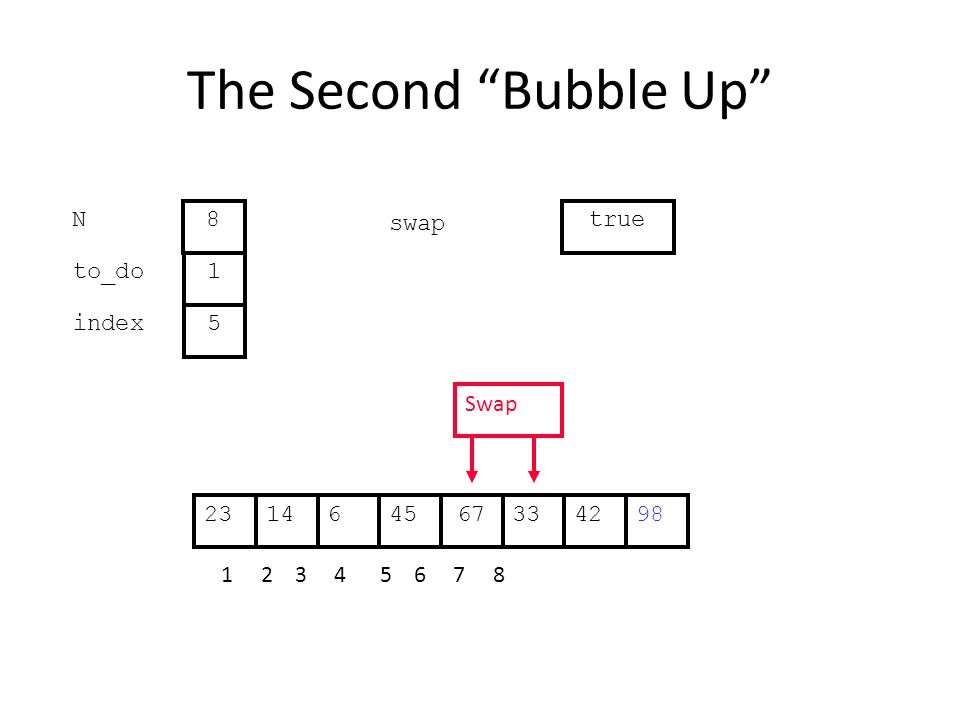 The Second Bubble Up 336144567422398 1 2 3 4 5 6 7 8 to_do index 1 5 N 8 swap true Swap