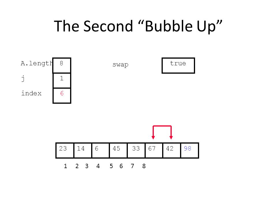 The Second Bubble Up 676144533422398 1 2 3 4 5 6 7 8 j index 1 6 A.length 8 swap true