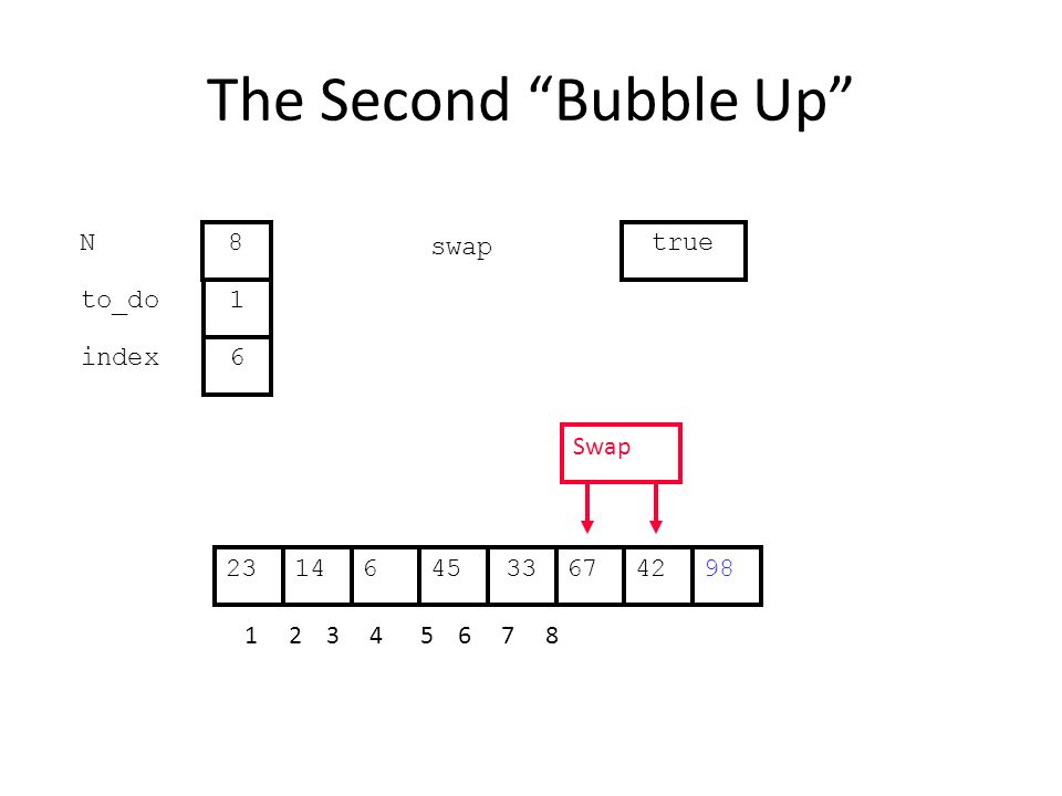 The Second Bubble Up 676144533422398 1 2 3 4 5 6 7 8 to_do index 1 6 N 8 swap true Swap