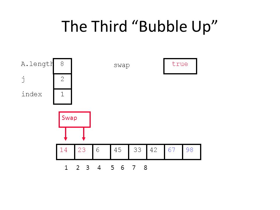 The Third Bubble Up 426234533671498 1 2 3 4 5 6 7 8 j index 2 1 A.length 8 swap true Swap