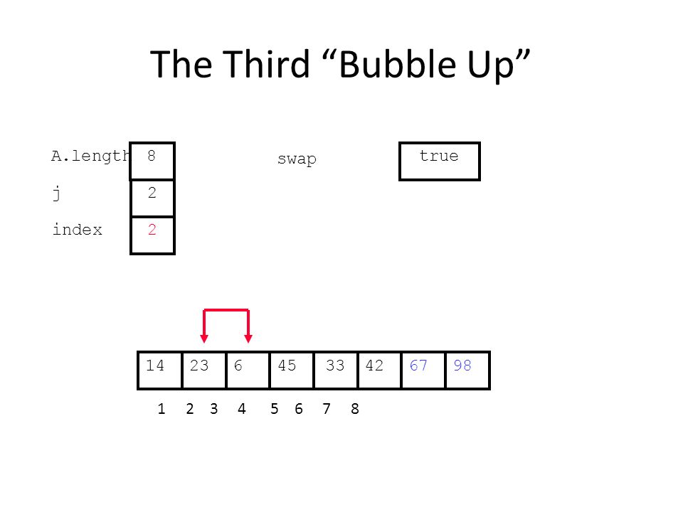 The Third Bubble Up 426234533671498 1 2 3 4 5 6 7 8 j index 2 2 A.length 8 swap true
