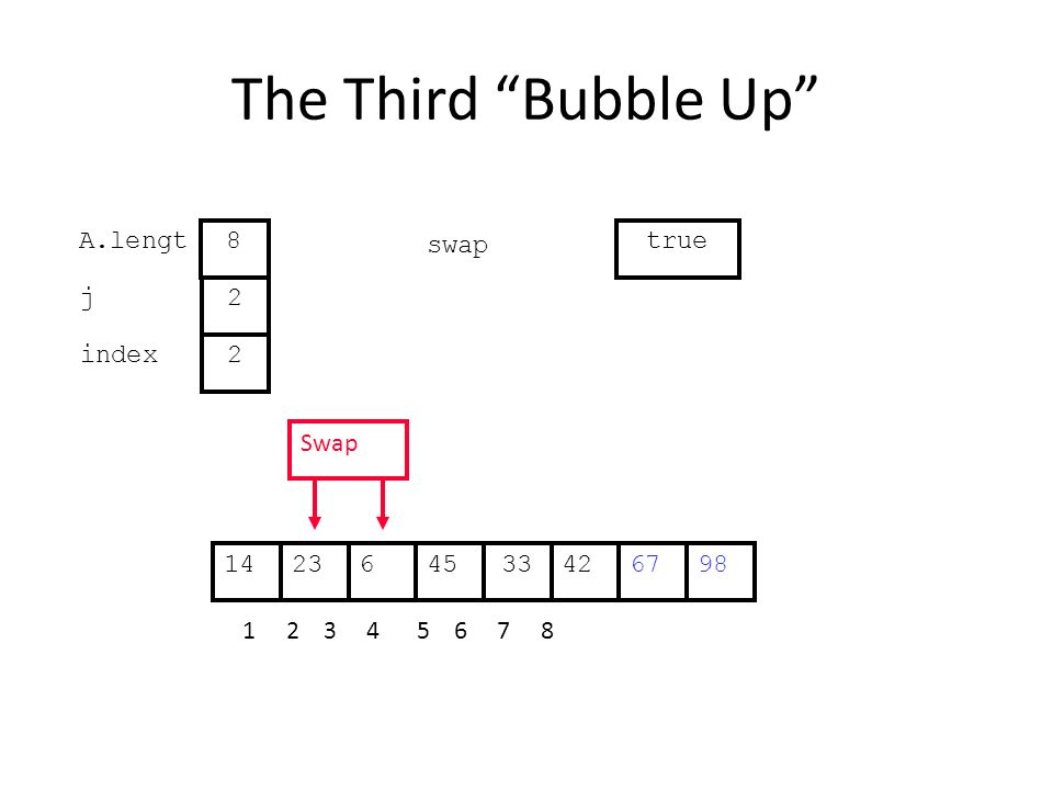 The Third Bubble Up 426234533671498 1 2 3 4 5 6 7 8 j index 2 2 A.lengt 8 swap true Swap