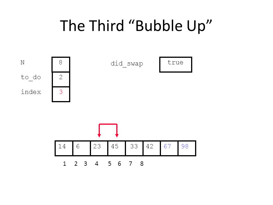 The Third Bubble Up 422364533671498 1 2 3 4 5 6 7 8 to_do index 2 3 N 8 did_swap true
