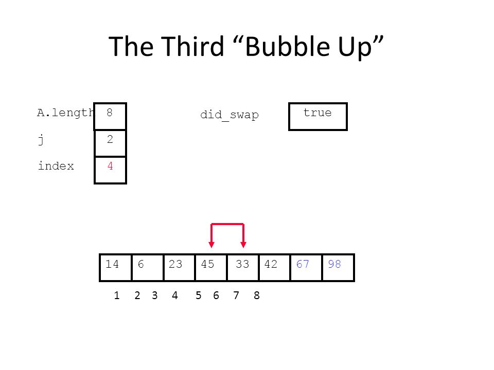 The Third Bubble Up 422364533671498 1 2 3 4 5 6 7 8 j index 2 4 A.length 8 did_swap true