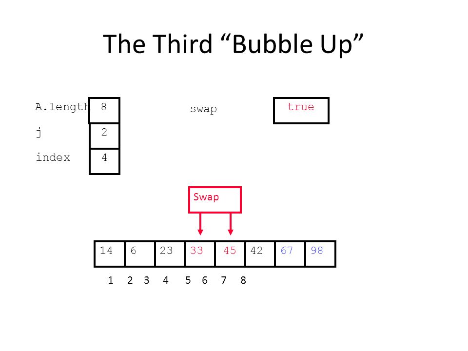 The Third Bubble Up 422363345671498 1 2 3 4 5 6 7 8 j index 2 4 A.length 8 swap true Swap