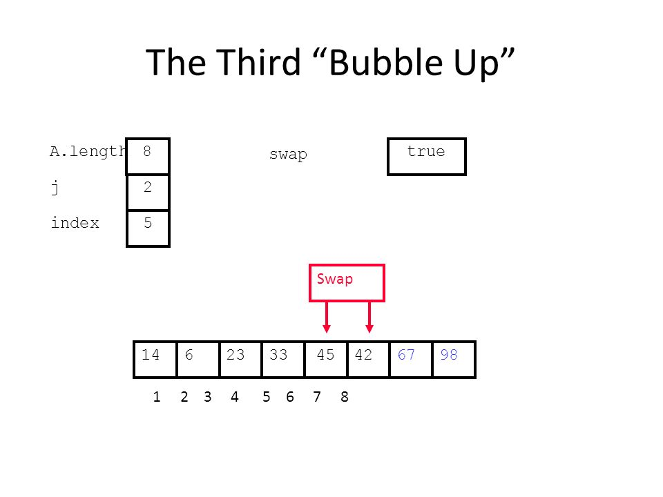 The Third Bubble Up 422363345671498 1 2 3 4 5 6 7 8 j index 2 5 A.length 8 swap true Swap
