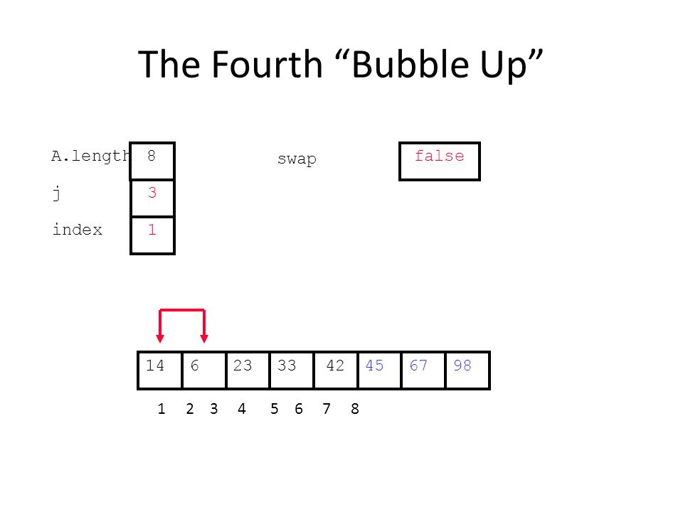 The Fourth Bubble Up 452363342671498 1 2 3 4 5 6 7 8 j index 3 1 A.length 8 swap false