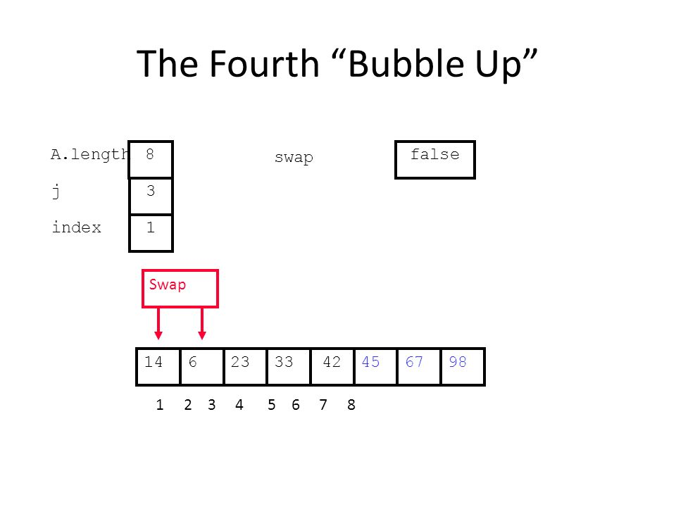 The Fourth Bubble Up 452363342671498 1 2 3 4 5 6 7 8 j index 3 1 A.length 8 swap false Swap