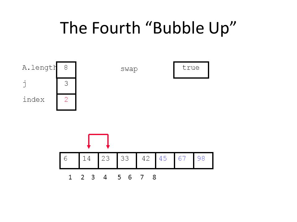 The Fourth Bubble Up 452314334267698 1 2 3 4 5 6 7 8 j index 3 2 A.length 8 swap true