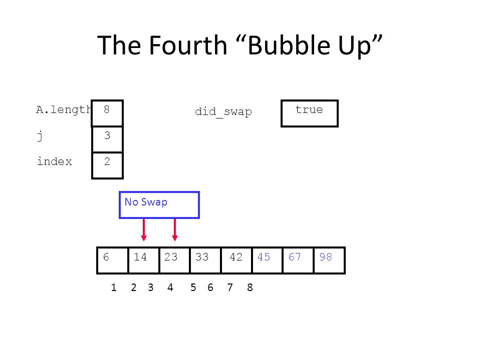 The Fourth Bubble Up 452314334267698 1 2 3 4 5 6 7 8 j index 3 2 A.length 8 did_swap true No Swap