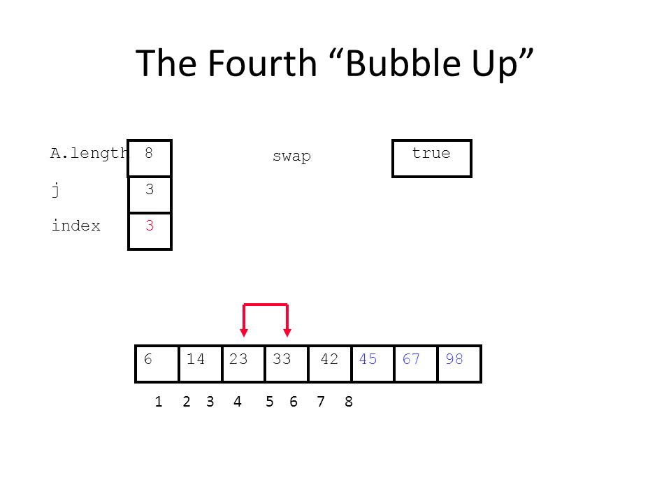 The Fourth Bubble Up 452314334267698 1 2 3 4 5 6 7 8 j index 3 3 A.length 8 swap true