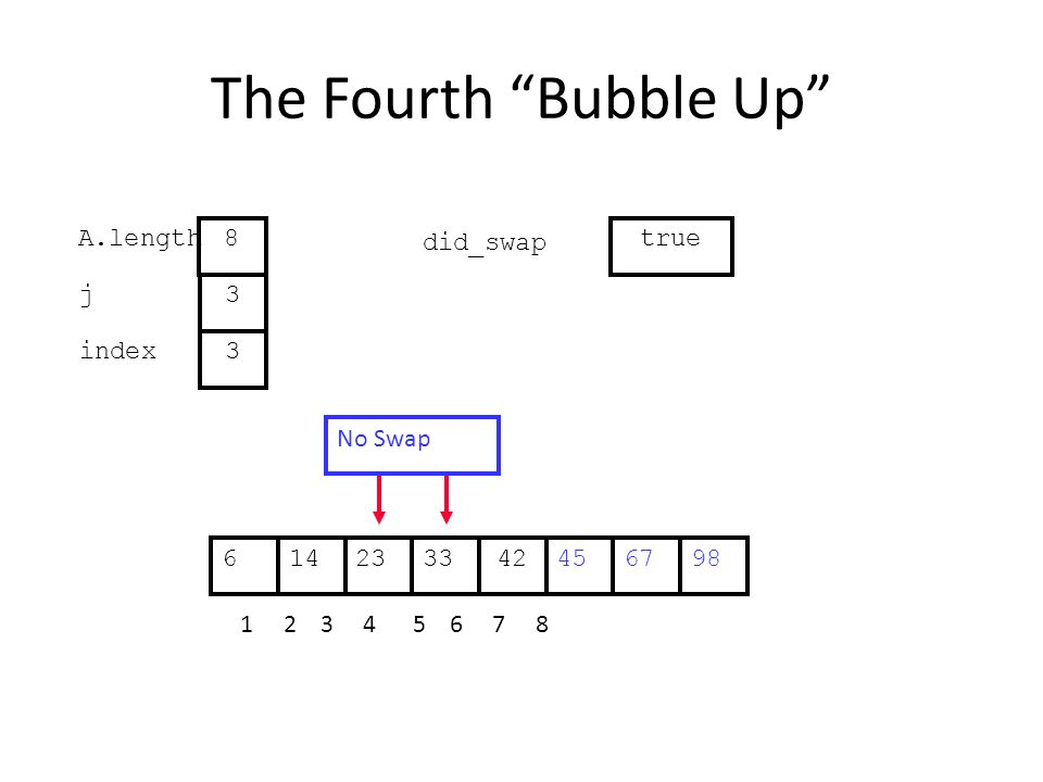 The Fourth Bubble Up 452314334267698 1 2 3 4 5 6 7 8 j index 3 3 A.length 8 did_swap true No Swap