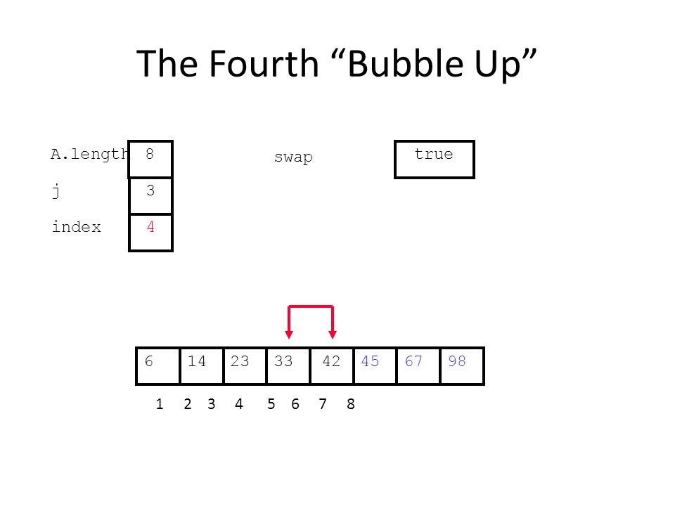 The Fourth Bubble Up 452314334267698 1 2 3 4 5 6 7 8 j index 3 4 A.length 8 swap true