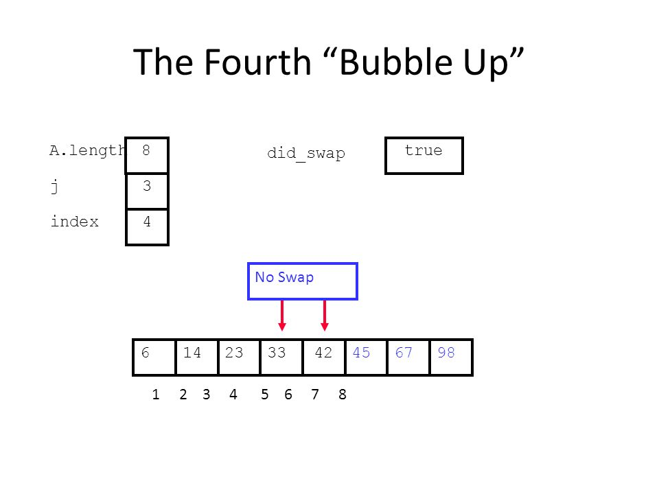 The Fourth Bubble Up 452314334267698 1 2 3 4 5 6 7 8 j index 3 4 A.length 8 did_swap true No Swap