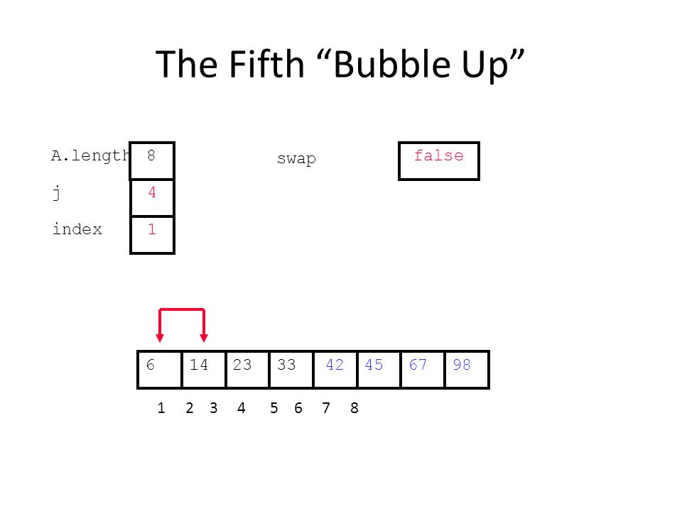 The Fifth Bubble Up 452314334267698 1 2 3 4 5 6 7 8 j index 4 1 A.length 8 swap false