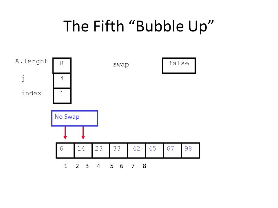 The Fifth Bubble Up 452314334267698 1 2 3 4 5 6 7 8 j index 4 1 A.lenght 8 swap false No Swap